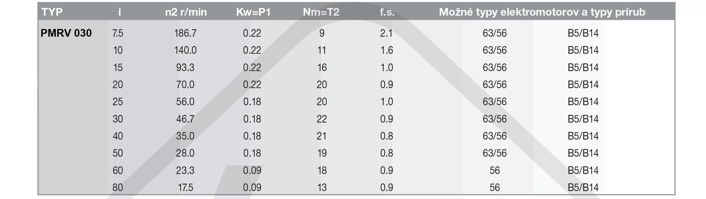 výkonové parametry šneková převodovka PMRV030
