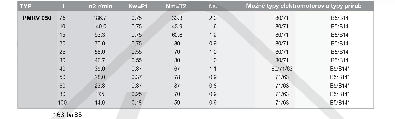 výkonové parametry šneková převodovka PMRV050