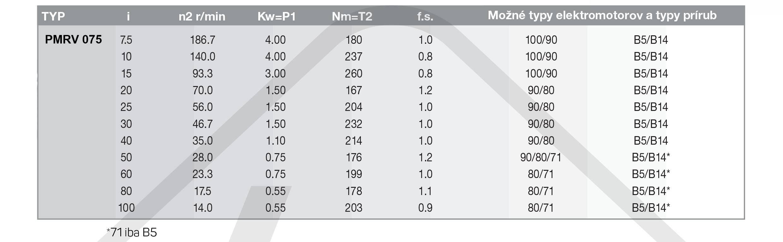 výkonové parametry šneková převodovka PMRV075