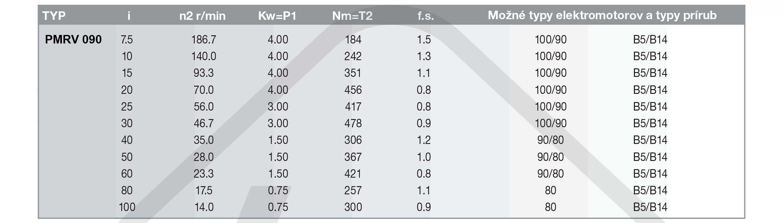 výkonové parametry šneková převodovka PMRV090
