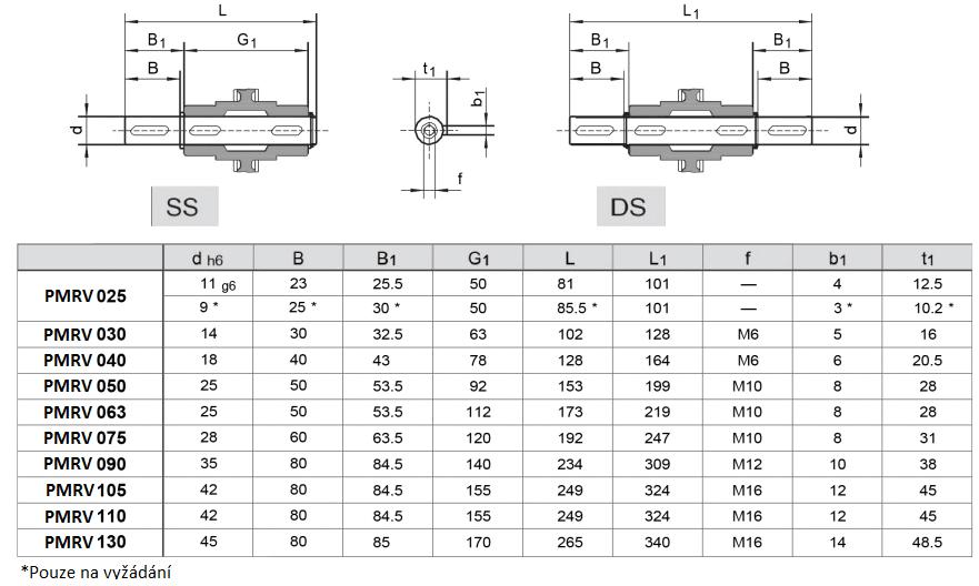 výstupní hřídele pro PMRV tabulka